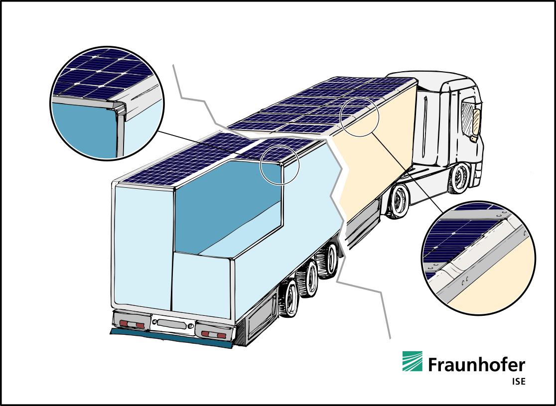 Schematische Darstellung eines mit Aufdach-Modulen bestückten Kühlkoffer-Lkw.