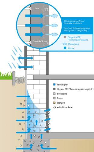 Bei Feuchteregulierungsputzen werden Feuchtigkeit und Salze an die Putzoberfläche durchgeleitet, ohne den Putz zu schädigen. Grafik: MC-Bauchemie, Bottrop