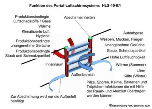 Luftschleier haben zahlreiche nützliche Funktionen.