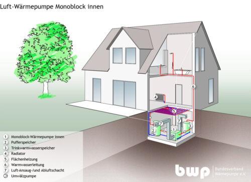 Luft-Wärmepumpe mit Ansaug-und Abluftschacht in der Gebäudehülle.