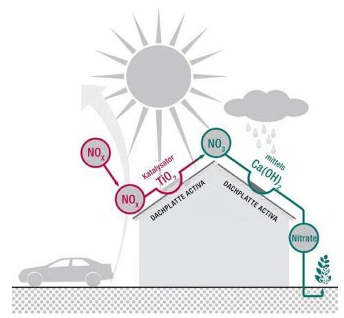 Photokatalyse: Titandioxid auf Dacheindeckungen wandelt Stickoxide (NOx) in unschädliche Nitrate (NO3) um. Grafik: Eternit