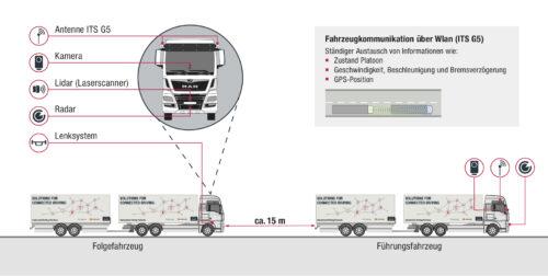 Die autonomen Fahrzeuge kommunizieren per WLAN miteinander. Grafik: Deutsche Bahn AG / DB Schenker