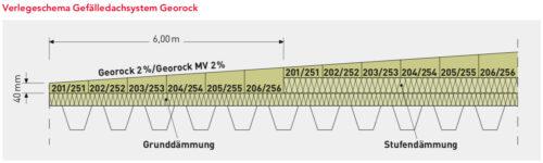 Grafik 1: Keilförmige Dämmstoffplatten unterschiedlicher Dicke erlauben die Konstruktion eines langen Gefälles. Grafik: Rockwool