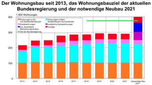 Die Bundesregierung unterschreitet ihr Neubauziel bis 2021 aktuell um etwa 250.000 Wohnungen. Grafik: Pestel-Institut