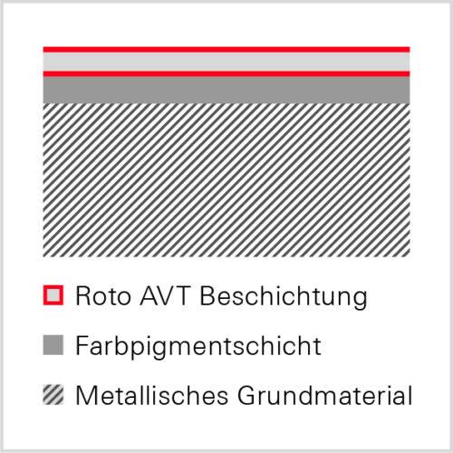 Aufbau einer antiviralen Beschichtung mit transparenter AVT-Oberfläche. Grafik: Roto
