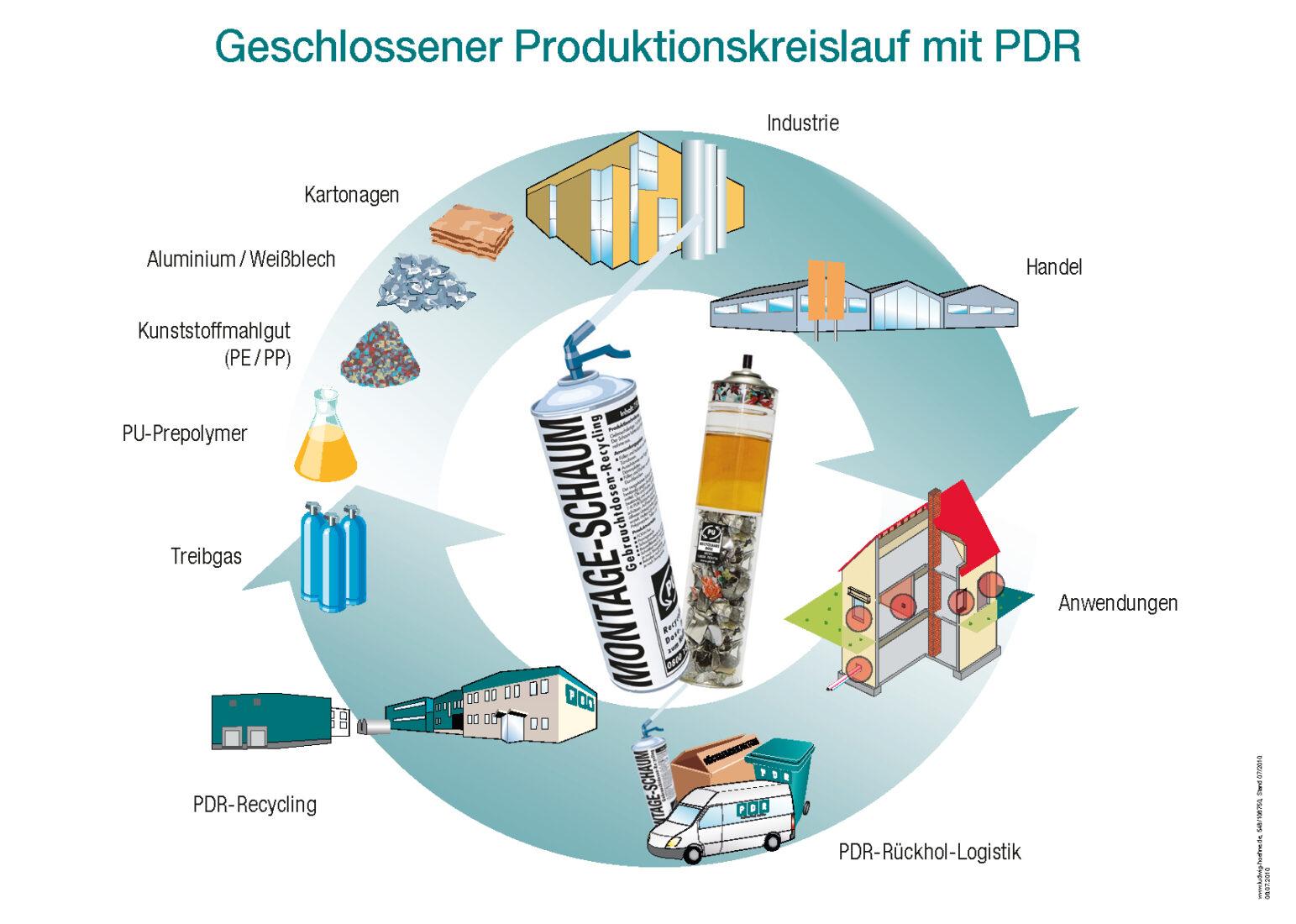 So soll es sein: Die PDR organisiert die Wiederverwertung von Montageschaumdosen. Grafik: PDR