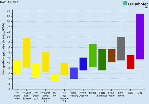 Stromgestehungskosten für stromerzeugende Anlagen im Jahr 2021 (jeweils minimaler und maximaler Wert).