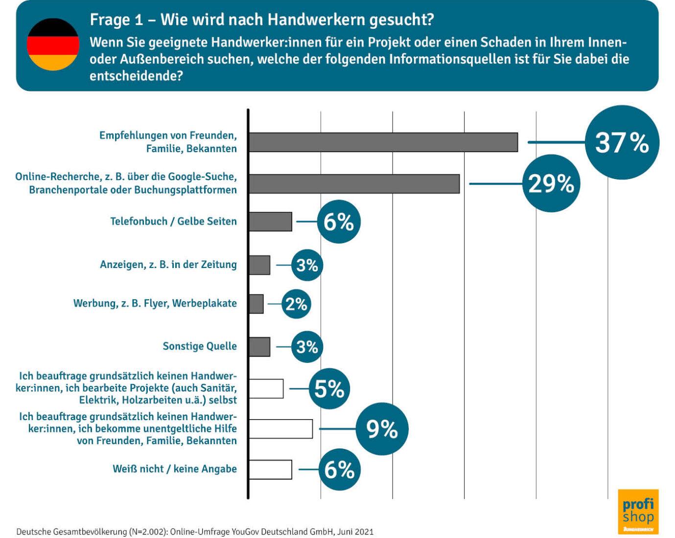 Empfehlungen spielen für Folgeaufträge eine zentrale Rolle. Alle Grafiken: www.jh-profishop.de