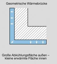 Geometrische Wärmebrücken