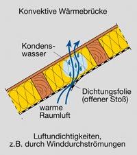 Konvektive Wärmebrücke