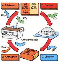 Kreislauf des Luftkalkes