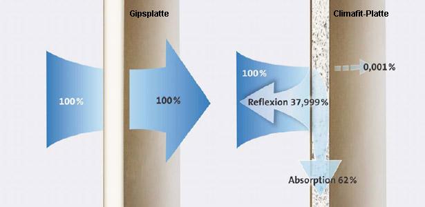 Spiegel-Effekt der Climafit-Platte