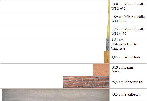 Sehr WLS 032, WLG 035 & Co.: Wärmeschutz & Wärmeleitgruppen XT57