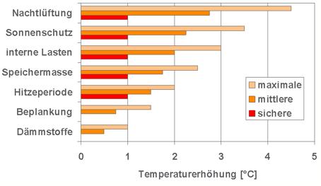 Grafik zum Wärmeeinsparpotential einzelner Maßnahmen