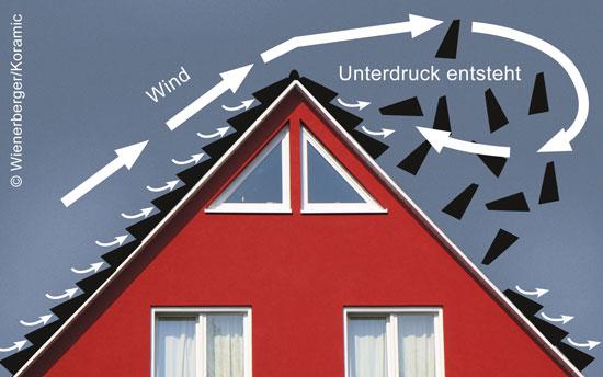 sturmklammern wie sch tze ich mein dach st rmischen zeiten dach baustoffwissen. Black Bedroom Furniture Sets. Home Design Ideas