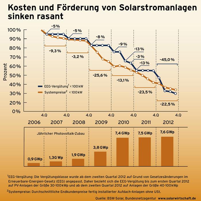 Entwicklung der Preise und Förderung von Solaranlagne