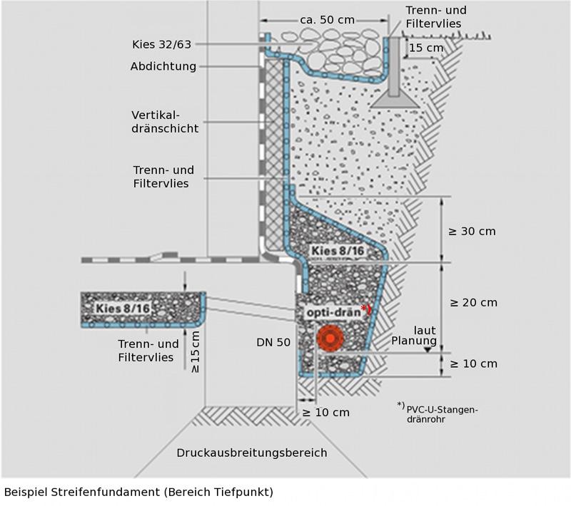 Favorit Gebäudedrainage: Entwässerung & Abdichtung | Ringdrainage BC74