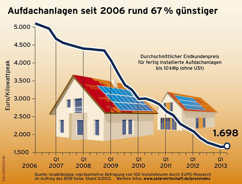 Preisindex für Photovoltaik-Anlagen