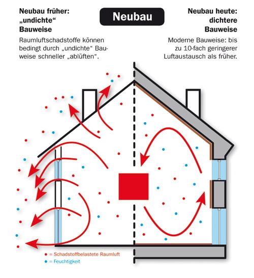 raumluft luftdichte geb udeh lle schlechte luft wohngesundheit baustoffwissen. Black Bedroom Furniture Sets. Home Design Ideas