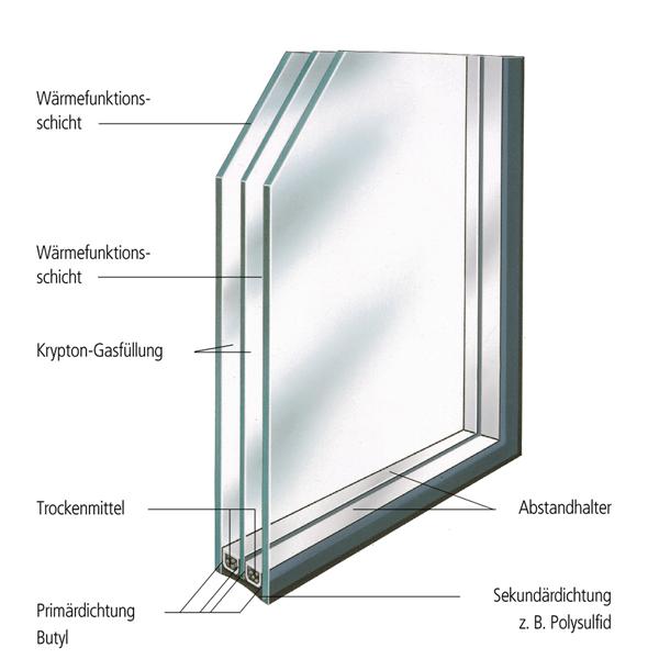 Drei-Scheiben-Isolierglas mit Krypton-Füllung