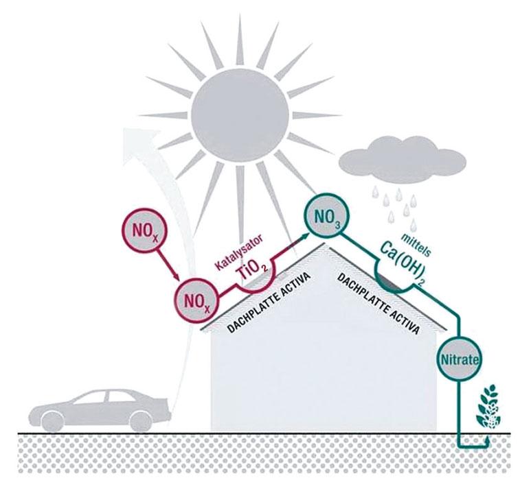 Chemische Reaktion der Dachplatte Activa