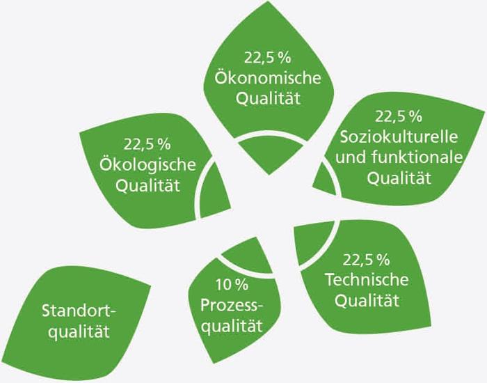 Nachhaltigkeitskonzept der DGNB