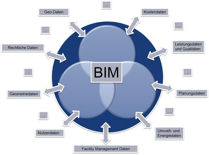 BIM-Datenbanken
