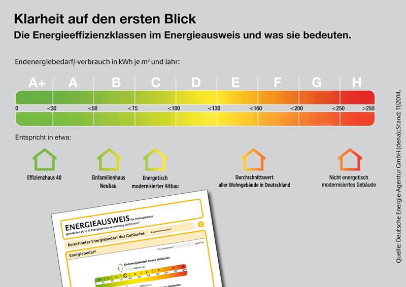 Energieeffizienzklassen Energieausweis