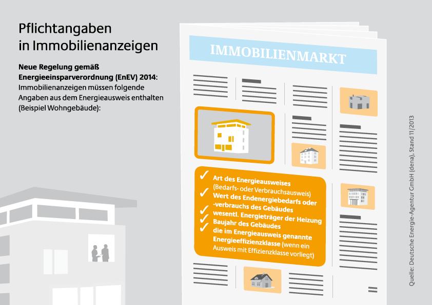 Ausweispflicht in Immobilienanzeigen nach EnEV 2014