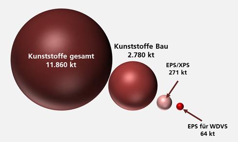 Anteil von EPS an Kunststoffproduktion